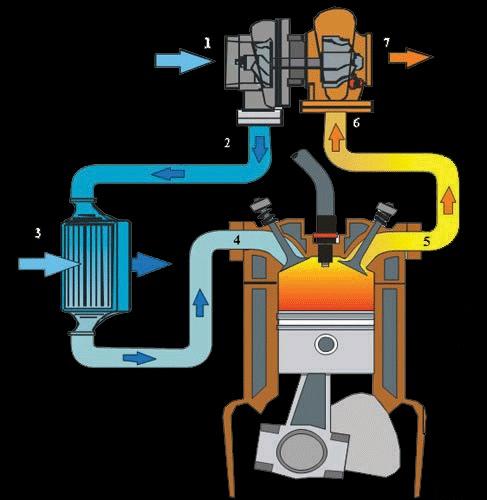 Например - интеркулер, он же промежуточный охладитель.  При сжатии воздух нагревается, и его плотность уменьшается.
